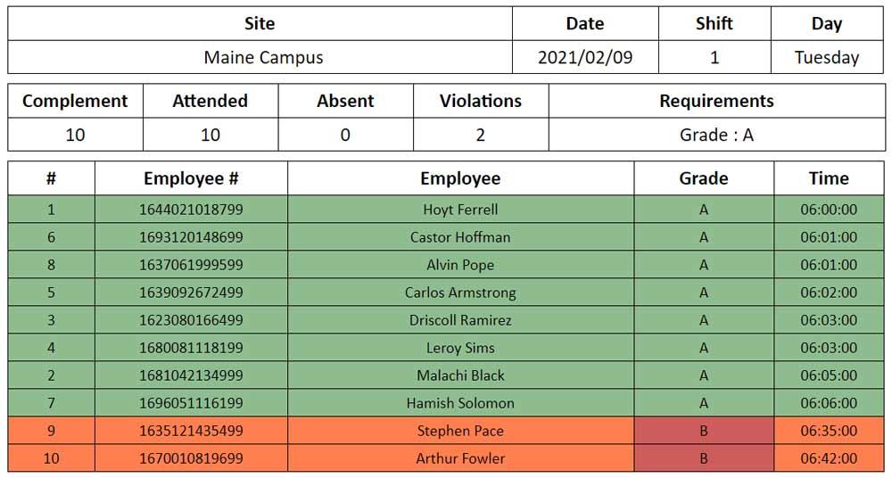 Eldir: Overwatch delivers a comprehensive set of reports